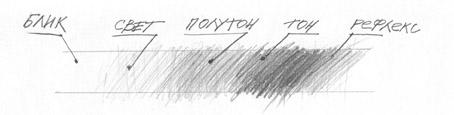 Светотень | Рисуем вместе: artfound.ru/otkuda-beretsya-obyom